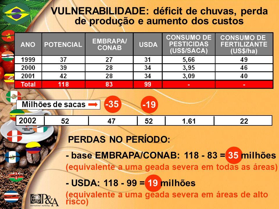 VULNERABILIDADE: déficit de chuvas, perda de produção e aumento dos custos -35-19 - base EMBRAPA/CONAB: 118 - 83 = 35 milhões (equivalente a uma geada