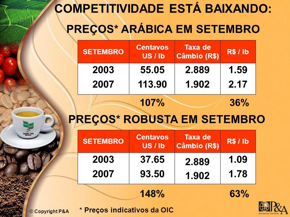 COMPETITIVIDADE ESTÁ BAIXANDO: PREÇOS* ARÁBICA EM SETEMBRO SETEMBRO Centavos US / lb Taxa de Câmbio (R$) R$ / lb 2003 2007 55.05 113.90 2.889 1.902 1.