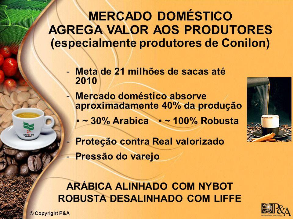 MERCADO DOMÉSTICO AGREGA VALOR AOS PRODUTORES (especialmente produtores de Conilon) -Meta de 21 milhões de sacas até 2010 -Mercado doméstico absorve a