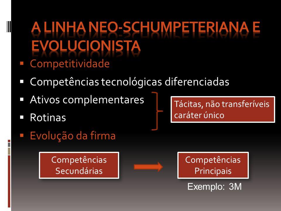 Competitividade Competências tecnológicas diferenciadas Ativos complementares Rotinas Evolução da firma Tácitas, não transferíveis caráter único Tácit
