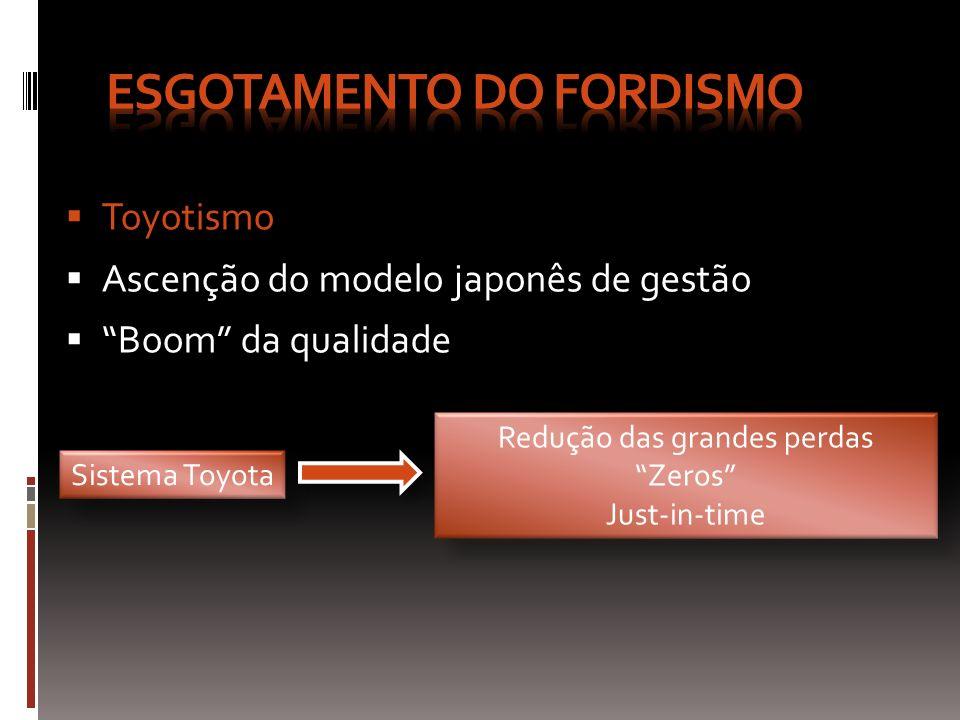 Toyotismo Ascenção do modelo japonês de gestão Boom da qualidade Sistema Toyota Redução das grandes perdas Zeros Just-in-time