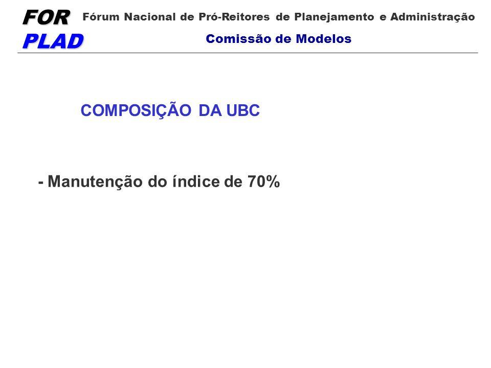 FOR PLAD Fórum Nacional de Pró-Reitores de Planejamento e Administração Comissão de Modelos COMPOSIÇÃO DA UBC - Manutenção do índice de 70%