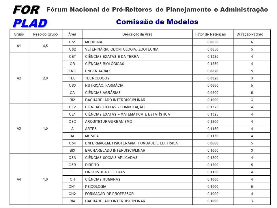 FOR PLAD Fórum Nacional de Pró-Reitores de Planejamento e Administração Comissão de Modelos GrupoPeso do GrupoÁreaDescrição da ÁreaFator de RetençãoDuração Padrão A14,5 CS1MEDICINA0,06506 CS2VETERINÁRIA, ODONTOLOGIA, ZOOTECNIA0,06505 A22,0 CETCIÊNCIAS EXATAS E DA TERRA0,13254 CBCIÊNCIAS BIOLÓGICAS0,12504 ENGENGENHARIAS0,08205 TECTECNÓLOGOS0,08203 CS3NUTRIÇÃO, FARMÁCIA0,06605 CACIÊNCIAS AGRÁRIAS0,05005 BI2BACHARELADO INTERDISCIPLINAR0,10003 A31,5 CE2CIÊNCIAS EXATAS - COMPUTAÇÃO0,13254 CE1CIÊNCIAS EXATAS – MATEMÁTICA E ESTATÍSTICA0,13254 CSCARQUITETURA/URBANISMO0,12004 AARTES0,11504 MMÚSICA0,11504 CS4ENFERMAGEM, FISIOTERAPIA, FONOAUD.E ED.