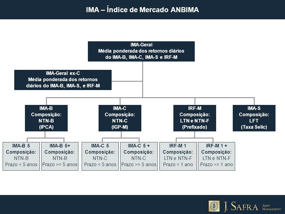IMA – Índice de Mercado ANBIMA IMA-Geral ex-C Média ponderada dos retornos diários do IMA-B, IMA-S, e IRF-M IMA-B Composição: NTN-B (IPCA) IMA-C Compo