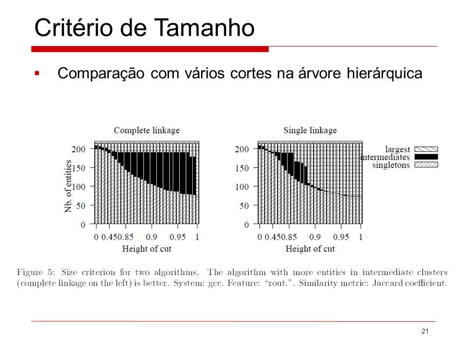 Critério de Tamanho Comparação com vários cortes na árvore hierárquica 21