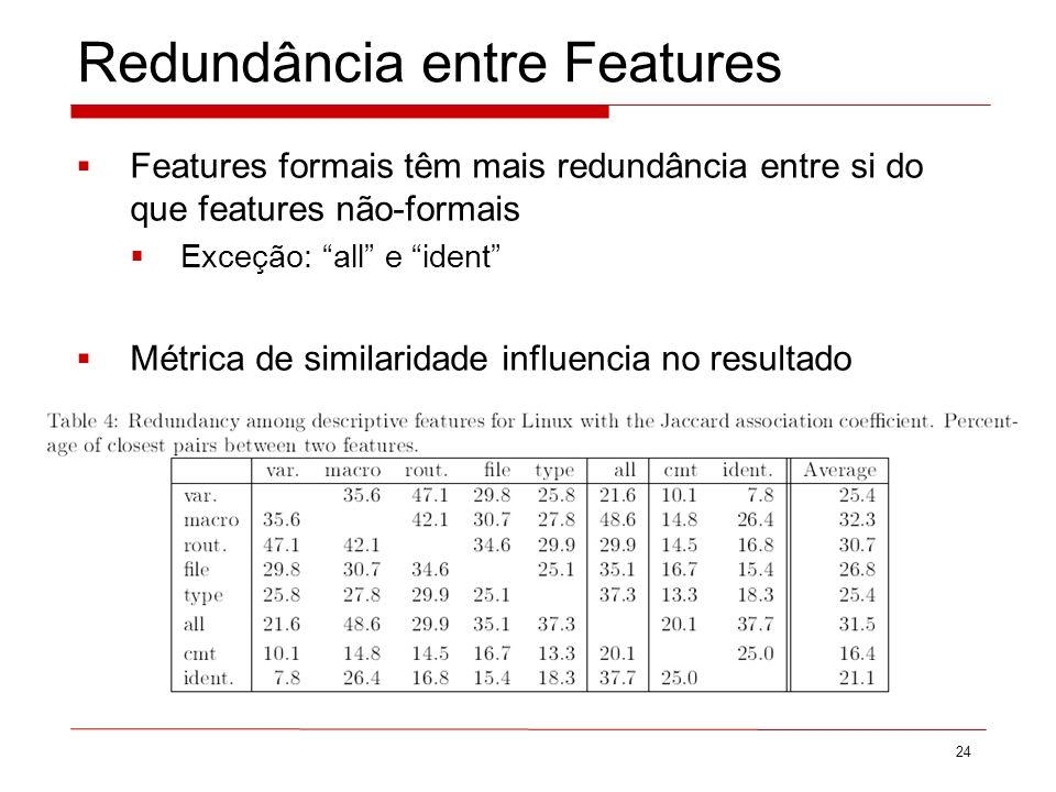 Redundância entre Features 24 Features formais têm mais redundância entre si do que features não-formais Exceção: all e ident Métrica de similaridade influencia no resultado