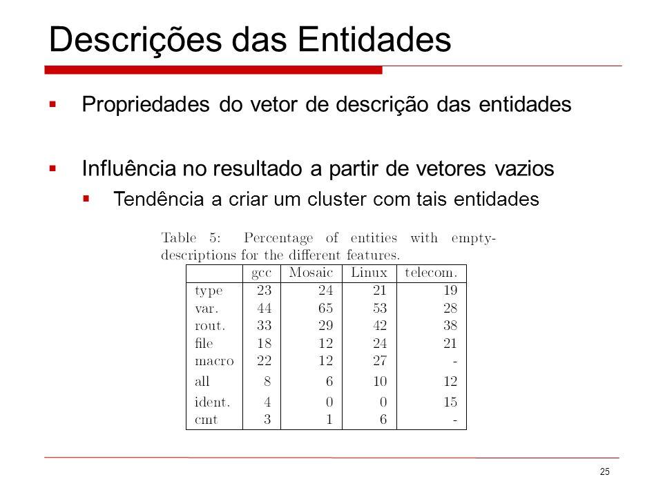 Descrições das Entidades 25 Propriedades do vetor de descrição das entidades Influência no resultado a partir de vetores vazios Tendência a criar um cluster com tais entidades