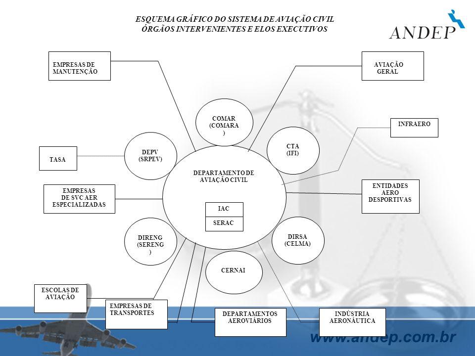 www.andep.com.br DEPARTAMENTO DE AVIAÇÃO CIVIL CERNAI IAC SERAC DIRSA (CELMA) CTA (IFI) COMAR (COMARA ) DIRENG (SERENG ) DEPV (SRPEV) EMPRESAS DE MANU