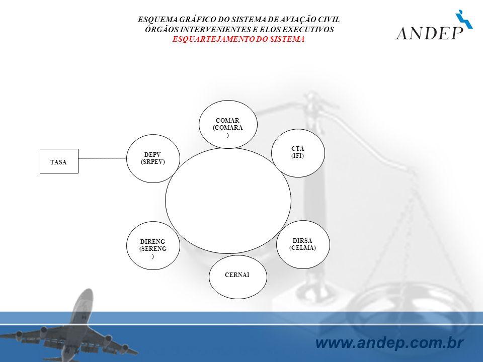 www.andep.com.br CERNAI DIRSA (CELMA) CTA (IFI) COMAR (COMARA ) DIRENG (SERENG ) DEPV (SRPEV) TASA ESQUEMA GRÁFICO DO SISTEMA DE AVIAÇÃO CIVIL ÓRGÃOS