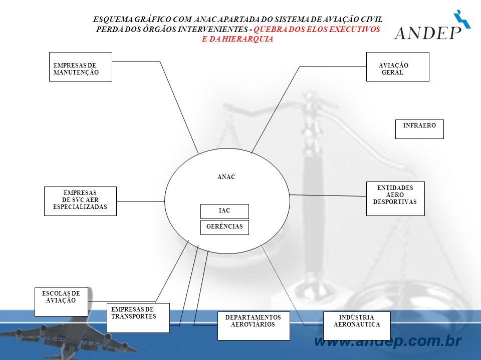 www.andep.com.br ANAC IAC GERÊNCIAS EMPRESAS DE MANUTENÇÃO AVIAÇÃO GERAL EMPRESAS DE SVC AER ESPECIALIZADAS ESCOLAS DE AVIAÇÃO EMPRESAS DE TRANSPORTES