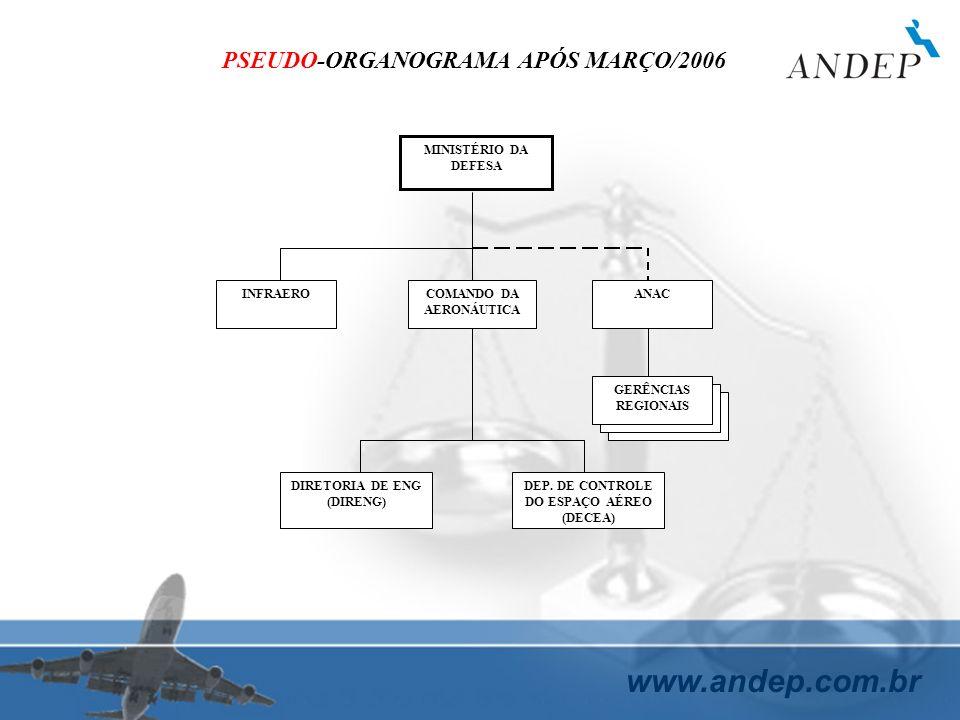 www.andep.com.br MINISTÉRIO DA DEFESA INFRAEROCOMANDO DA AERONÁUTICA ANAC DIRETORIA DE ENG (DIRENG) DEP. DE CONTROLE DO ESPAÇO AÉREO (DECEA) PSEUDO-OR