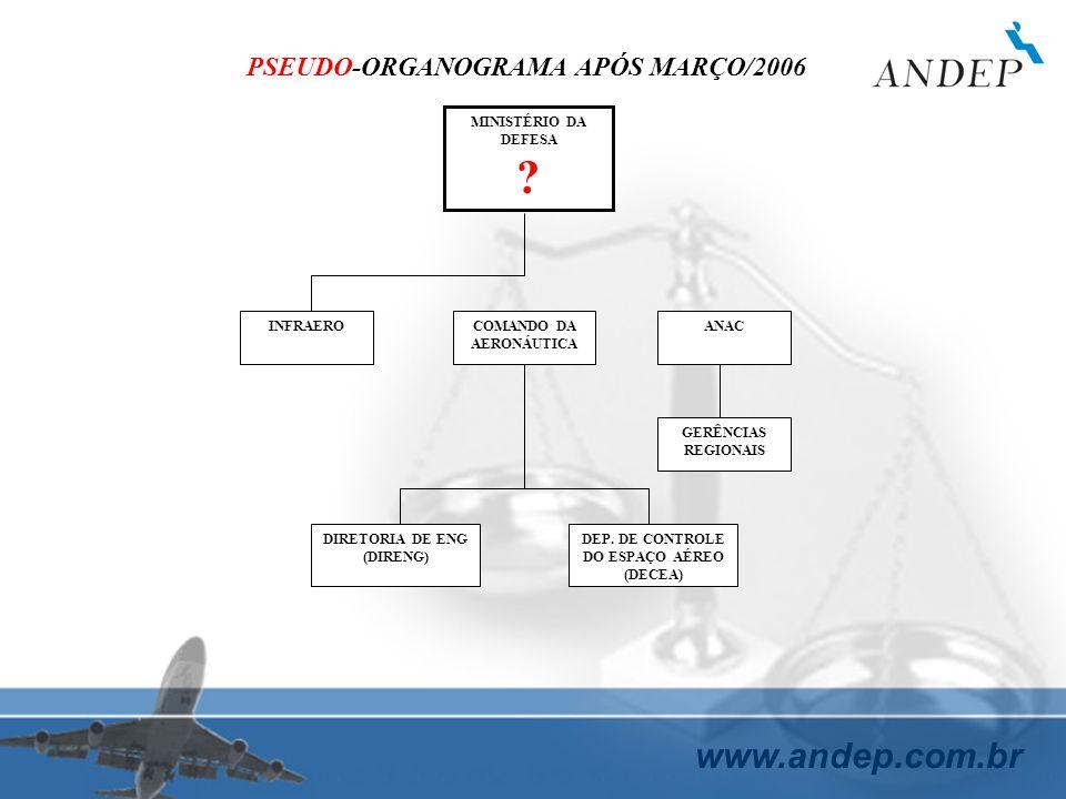www.andep.com.br MINISTÉRIO DA DEFESA ? INFRAEROCOMANDO DA AERONÁUTICA ANAC DIRETORIA DE ENG (DIRENG) DEP. DE CONTROLE DO ESPAÇO AÉREO (DECEA) PSEUDO-