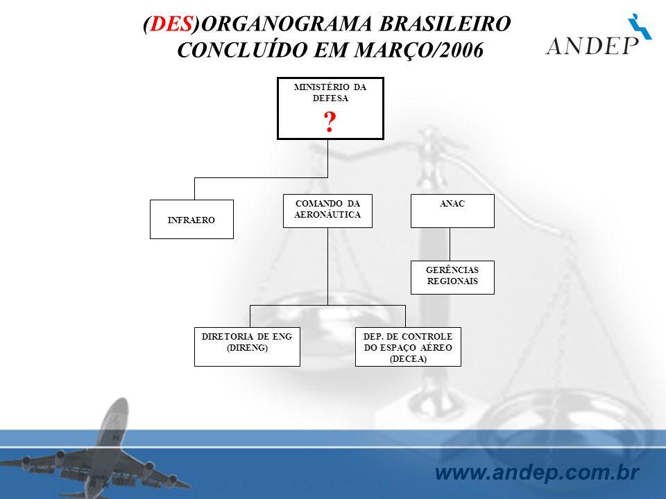 www.andep.com.br MINISTÉRIO DA DEFESA ? INFRAERO COMANDO DA AERONÁUTICA ANAC DIRETORIA DE ENG (DIRENG) DEP. DE CONTROLE DO ESPAÇO AÉREO (DECEA) (DES)O