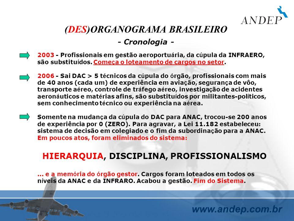 www.andep.com.br (DES)ORGANOGRAMA BRASILEIRO - Cronologia - 2003 - Profissionais em gestão aeroportu á ria, da c ú pula da INFRAERO, são substitu í do