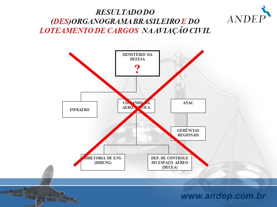www.andep.com.br MINISTÉRIO DA DEFESA ? INFRAERO COMANDO DA AERONÁUTICA ANAC DIRETORIA DE ENG (DIRENG) DEP. DE CONTROLE DO ESPAÇO AÉREO (DECEA) RESULT