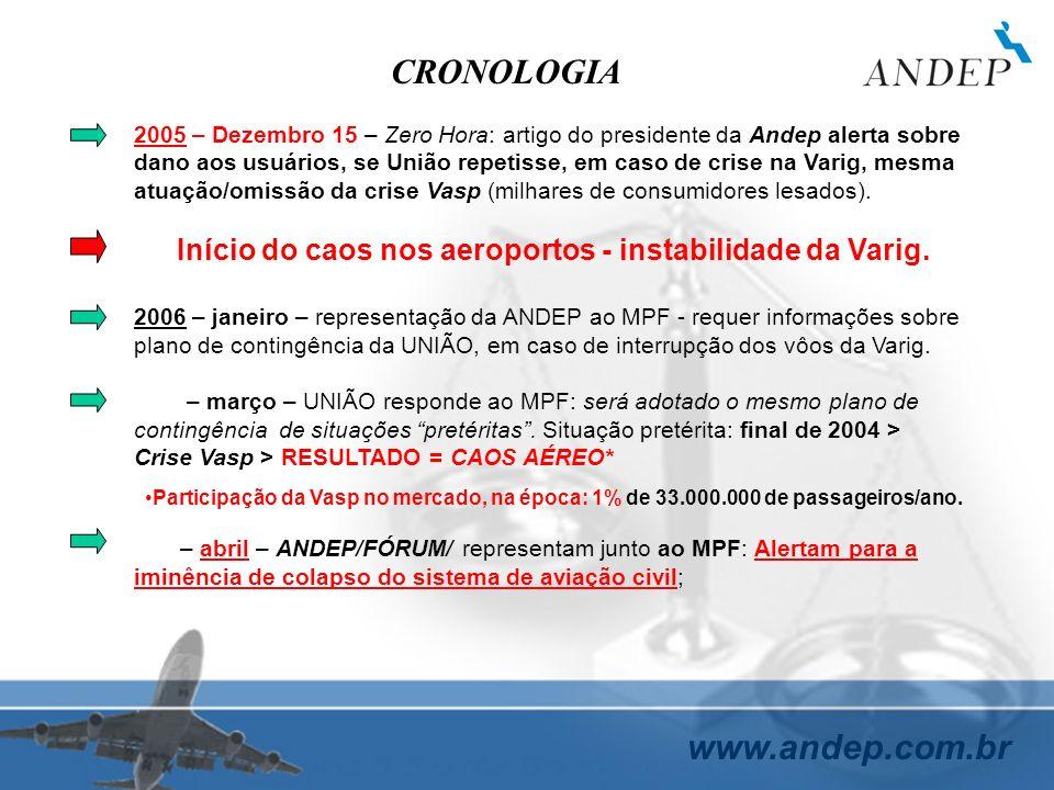www.andep.com.br CRONOLOGIA 2005 – Dezembro 15 – Zero Hora: artigo do presidente da Andep alerta sobre dano aos usuários, se União repetisse, em caso