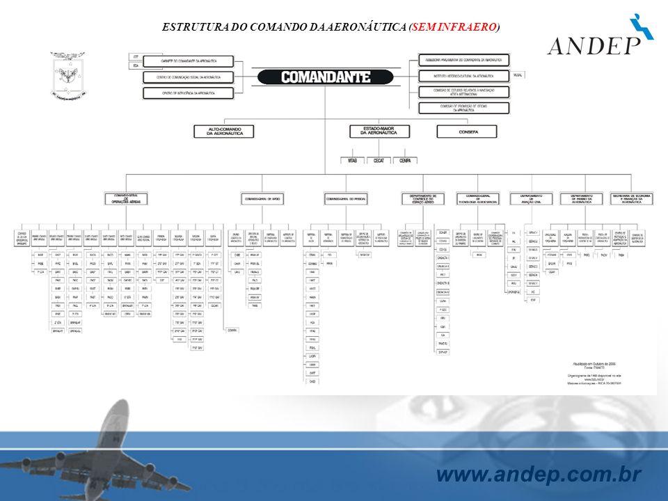 www.andep.com.br ESTRUTURA DO COMANDO DA AERONÁUTICA (SEM INFRAERO)