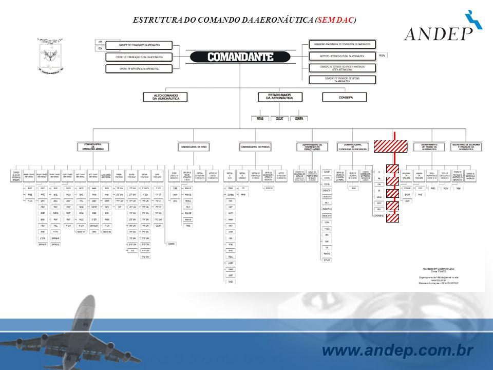 www.andep.com.br ESTRUTURA DO COMANDO DA AERONÁUTICA (SEM DAC)