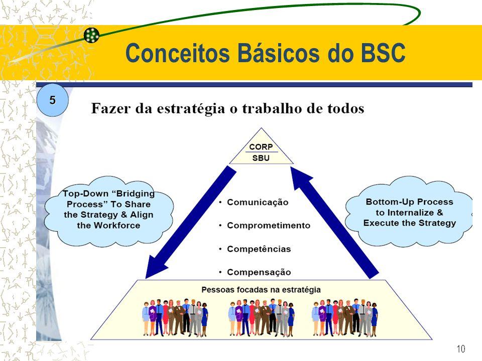10 Conceitos Básicos do BSC