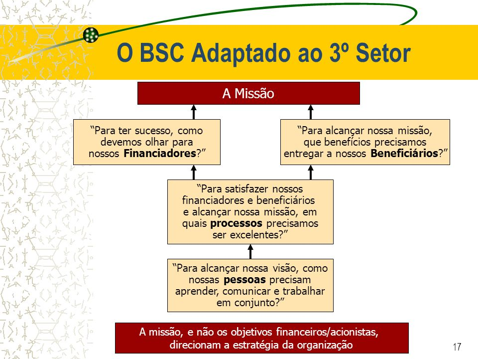17 O BSC Adaptado ao 3º Setor A Missão Para ter sucesso, como devemos olhar para nossos Financiadores? Para alcançar nossa missão, que benefícios prec