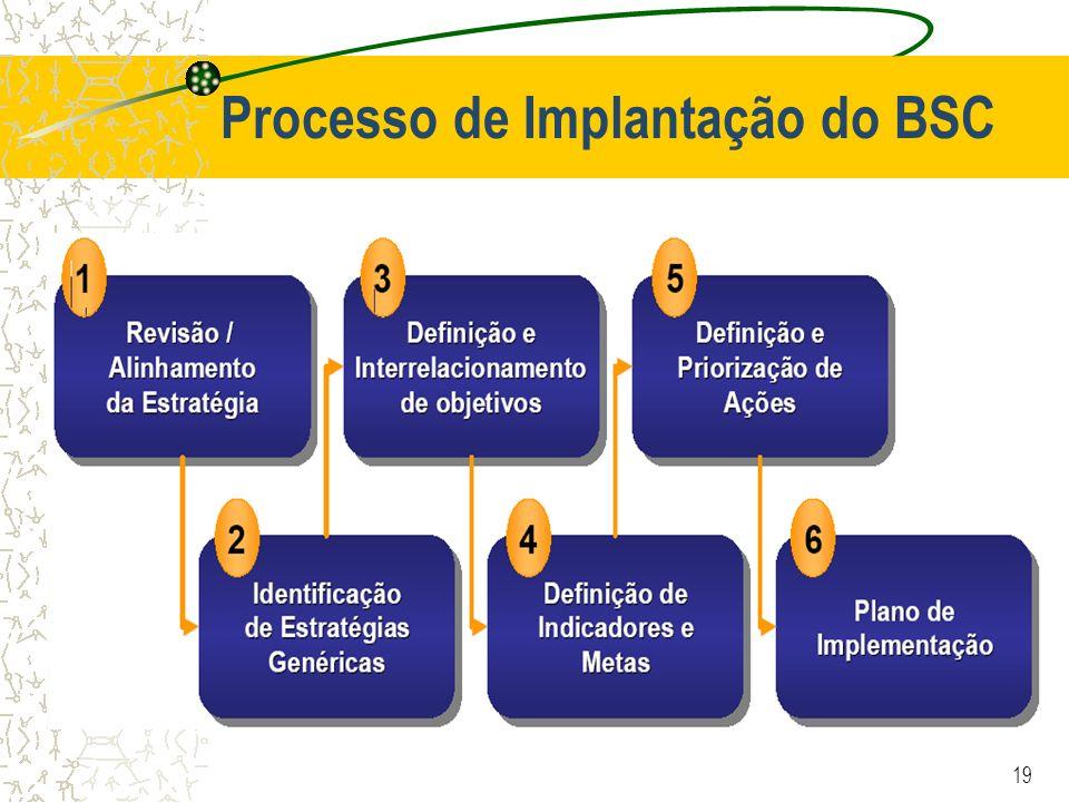 19 Processo de Implantação do BSC