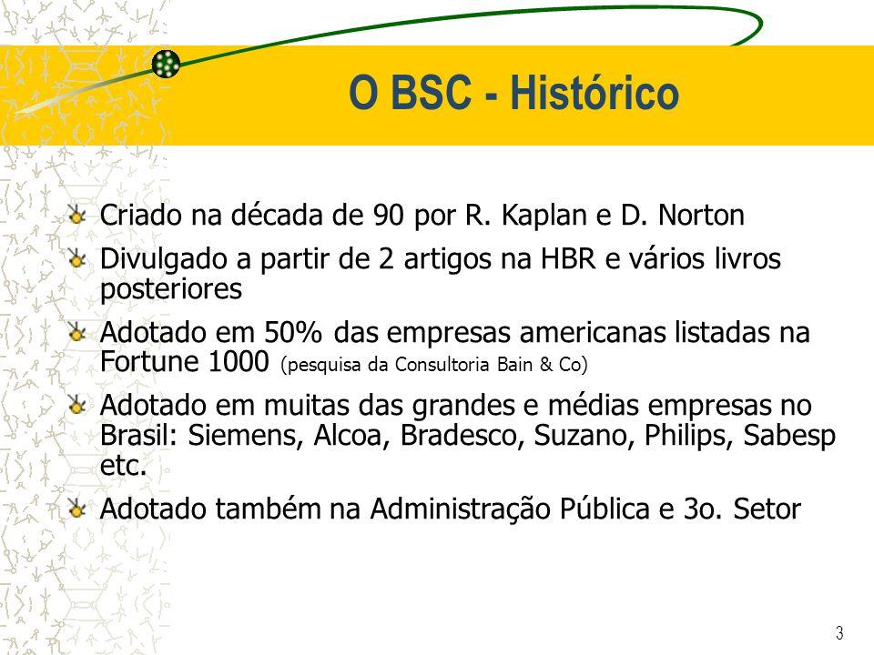 3 O BSC - Histórico Criado na década de 90 por R. Kaplan e D. Norton Divulgado a partir de 2 artigos na HBR e vários livros posteriores Adotado em 50%