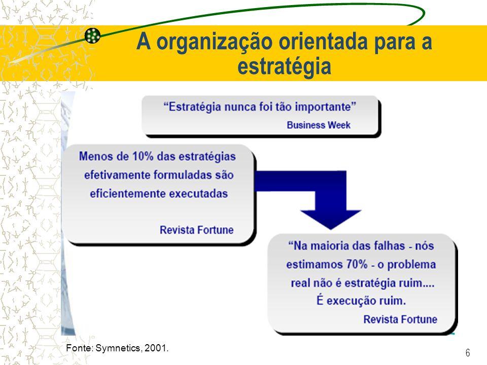 6 A organização orientada para a estratégia Fonte: Symnetics, 2001.