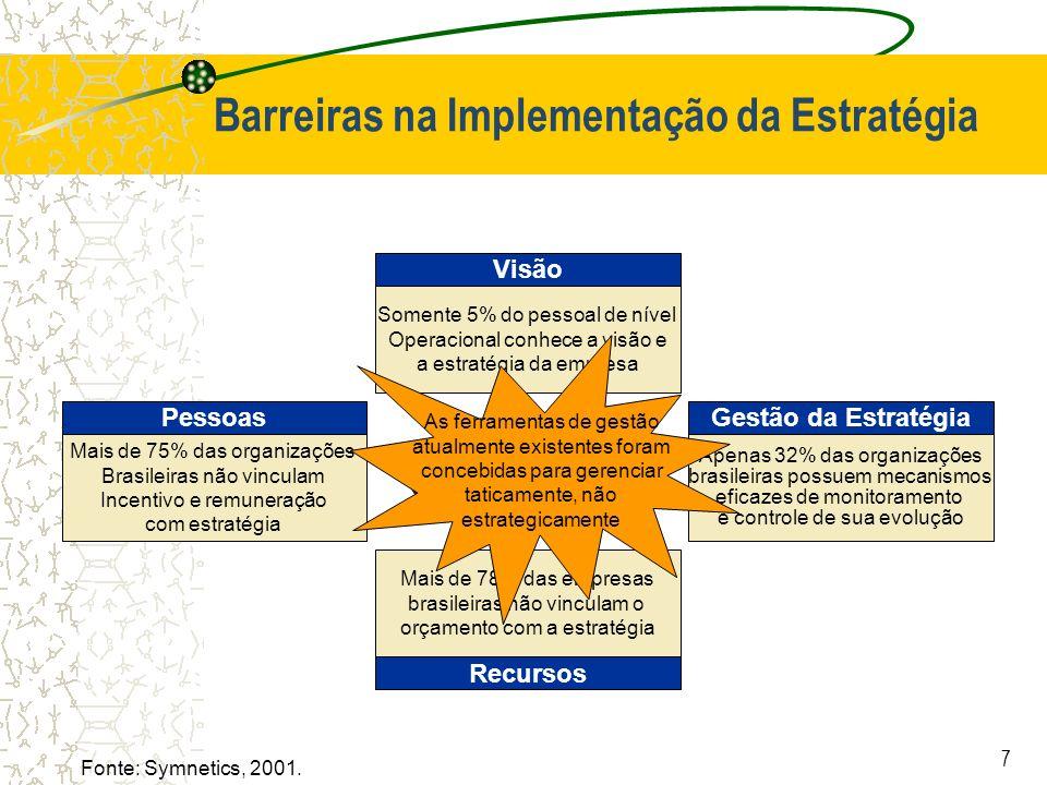 7 Barreiras na Implementação da Estratégia Somente 5% do pessoal de nível Operacional conhece a visão e a estratégia da empresa Visão Fonte: Symnetics