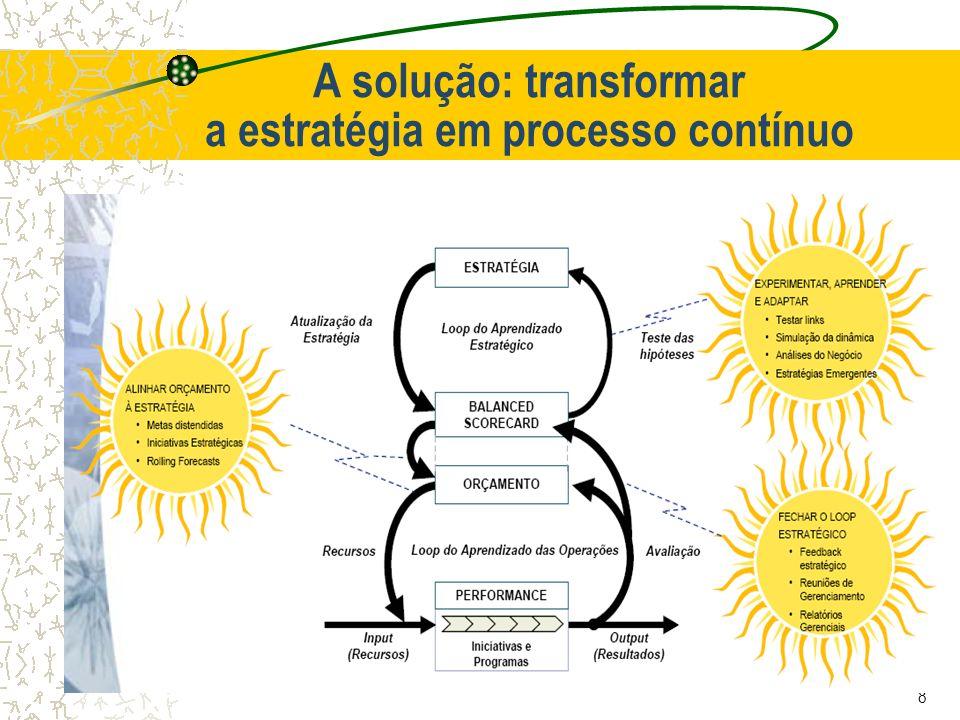 8 A solução: transformar a estratégia em processo contínuo