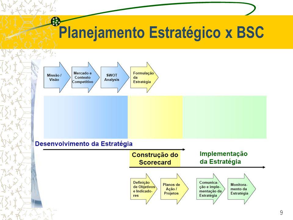 9 Planejamento Estratégico x BSC