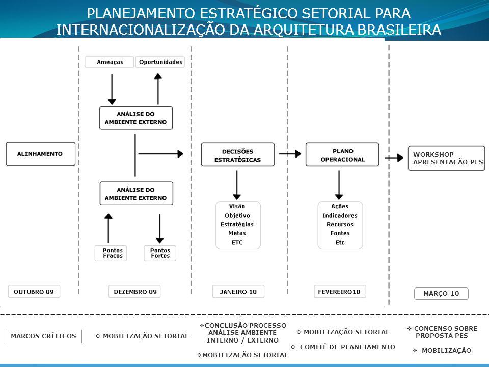 MARCOS CRÍTICOS MOBILIZAÇÃO SETORIAL CONCLUSÃO PROCESSO ANÁLISE AMBIENTE INTERNO / EXTERNO MOBILIZAÇÃO SETORIAL COMITÊ DE PLANEJAMENTO CONCENSO SOBRE