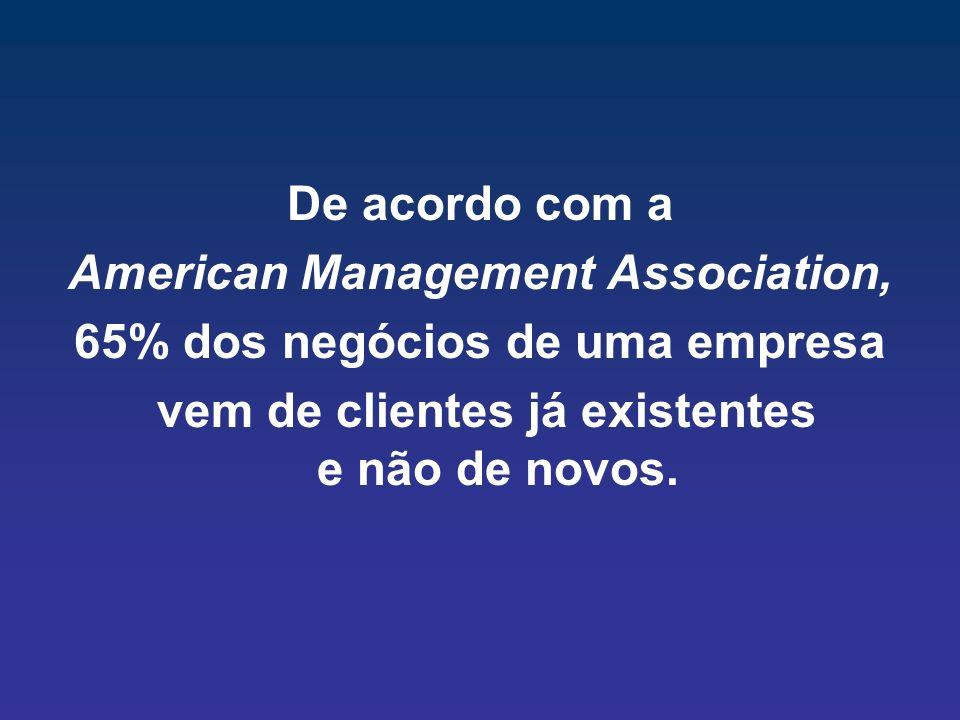 De acordo com a American Management Association, 65% dos negócios de uma empresa vem de clientes já existentes e não de novos.