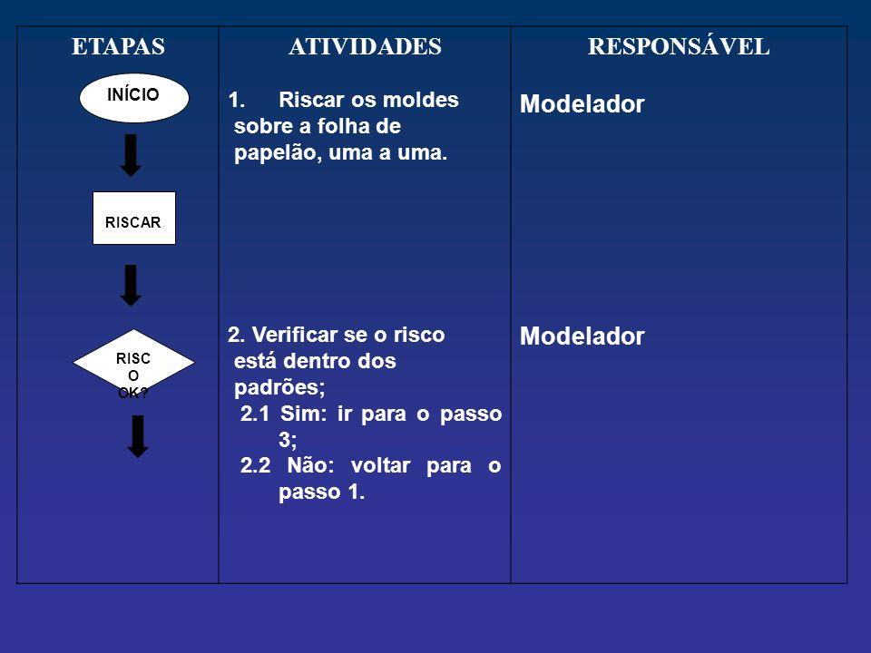 ETAPASATIVIDADES 1.Riscar os moldes sobre a folha de papelão, uma a uma. 2. Verificar se o risco está dentro dos padrões; 2.1 Sim: ir para o passo 3;