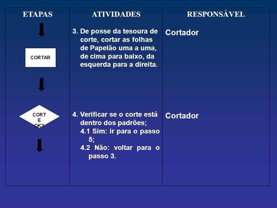ETAPASATIVIDADES 3. De posse da tesoura de corte, cortar as folhas de Papelão uma a uma, de cima para baixo, da esquerda para a direita. 4. Verificar