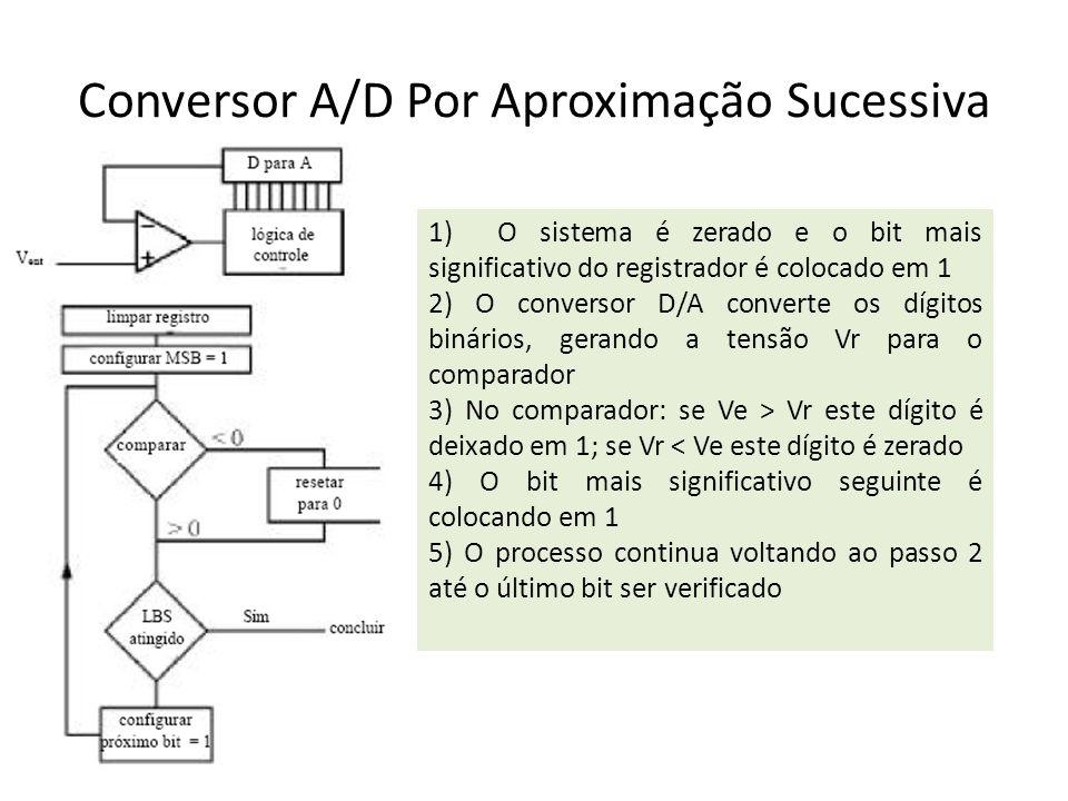 1) O sistema é zerado e o bit mais significativo do registrador é colocado em 1 2) O conversor D/A converte os dígitos binários, gerando a tensão Vr p