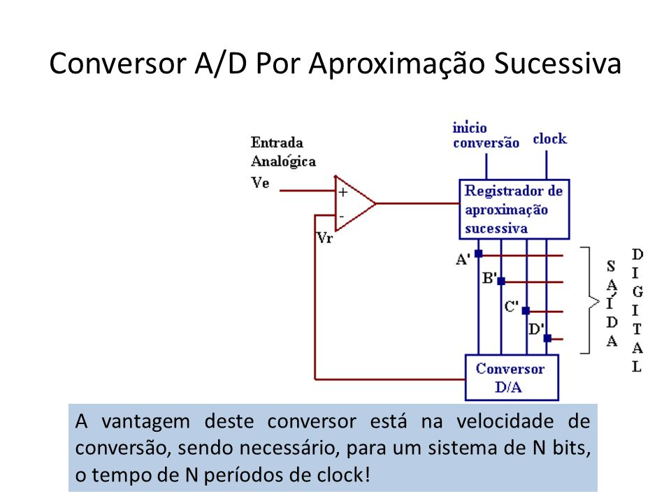 Conversor A/D Por Aproximação Sucessiva A vantagem deste conversor está na velocidade de conversão, sendo necessário, para um sistema de N bits, o tem