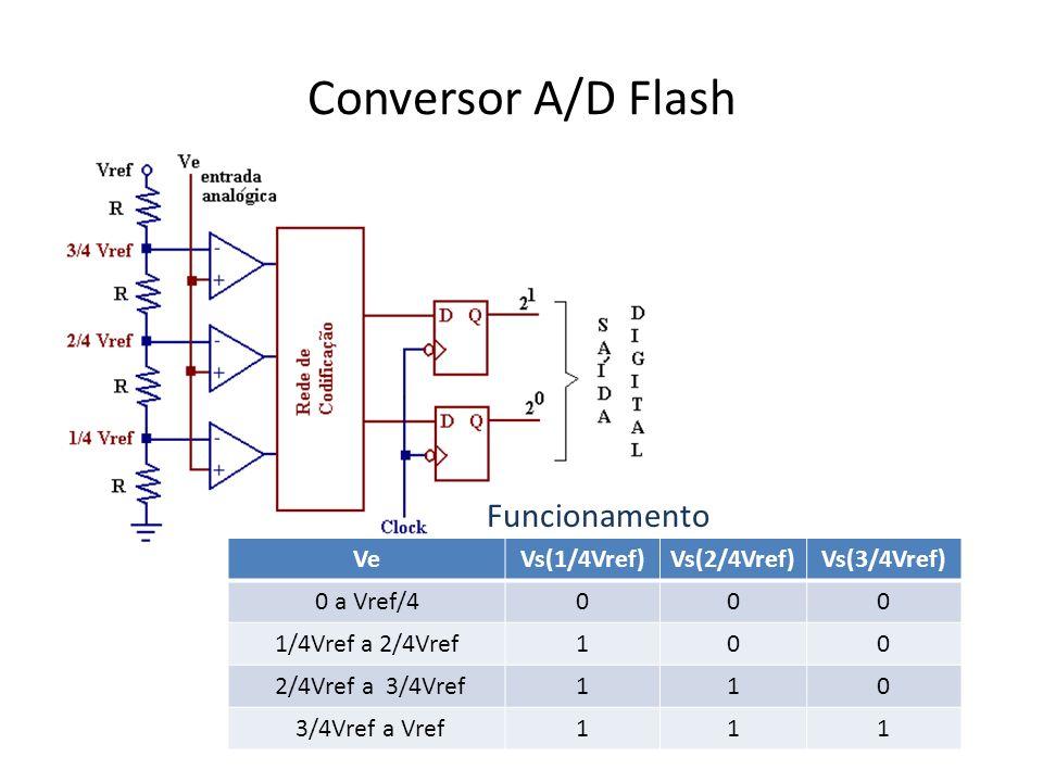 Conversor A/D Flash VeVs(1/4Vref)Vs(2/4Vref)Vs(3/4Vref) 0 a Vref/4000 1/4Vref a 2/4Vref100 2/4Vref a 3/4Vref110 3/4Vref a Vref111 Funcionamento