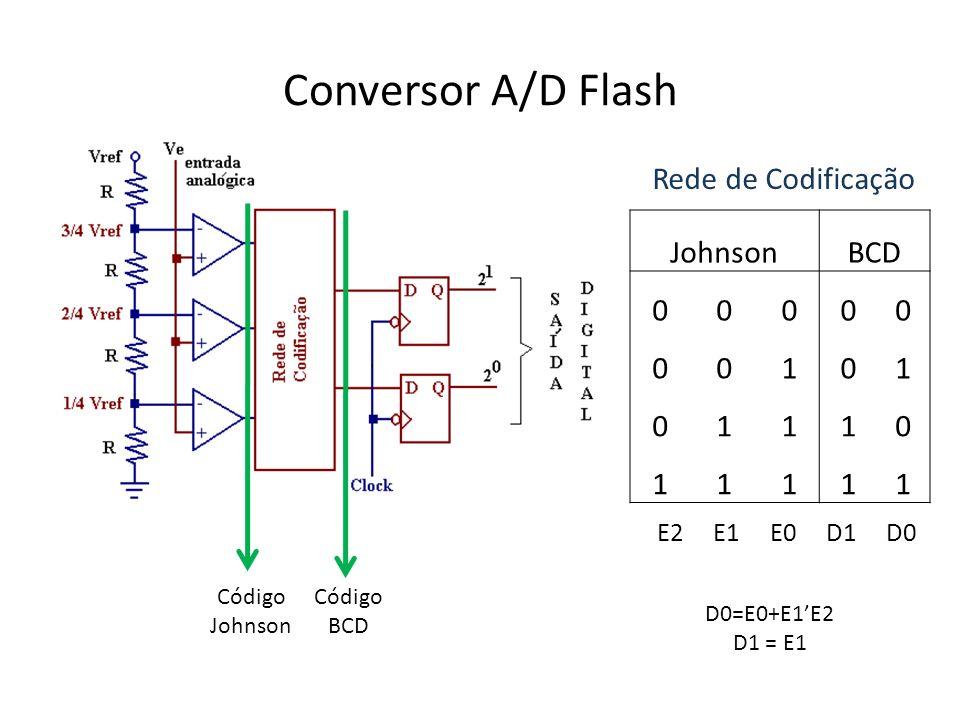 Conversor A/D Flash Rede de Codificação JohnsonBCD 00000 00101 01110 11111 Código Johnson Código BCD D0=E0+E1E2 D1 = E1 E2 E1 E0 D1 D0