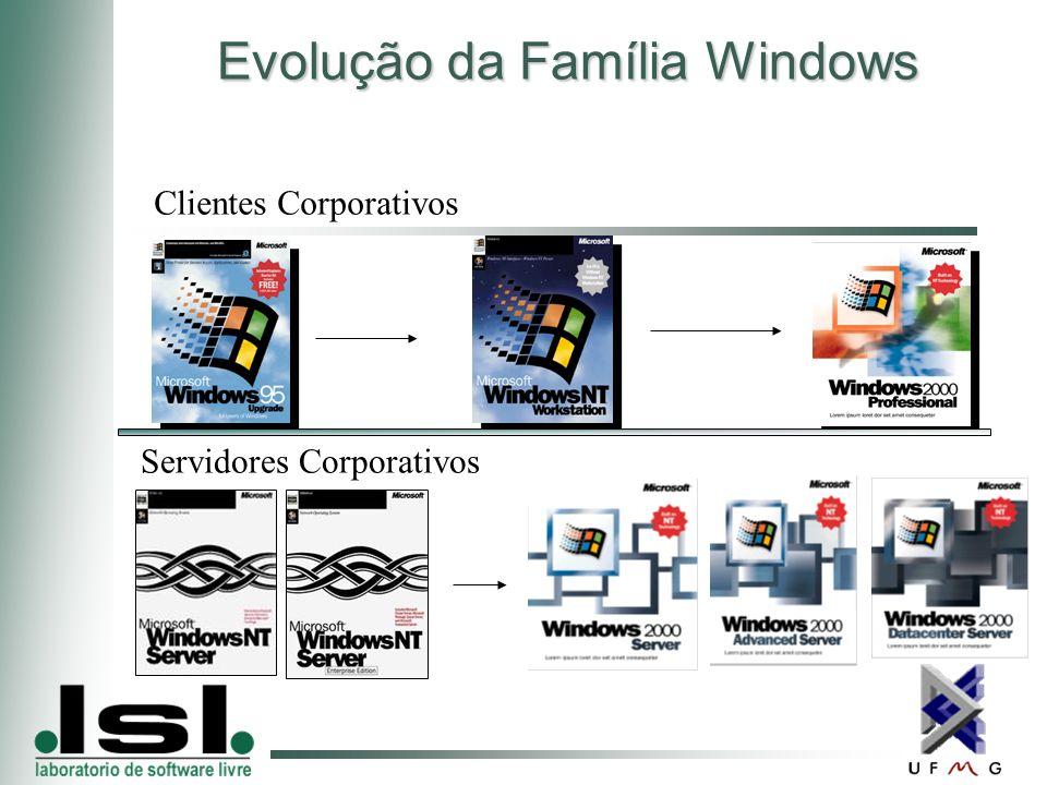 Evolução da Família Windows Clientes Corporativos Servidores Corporativos