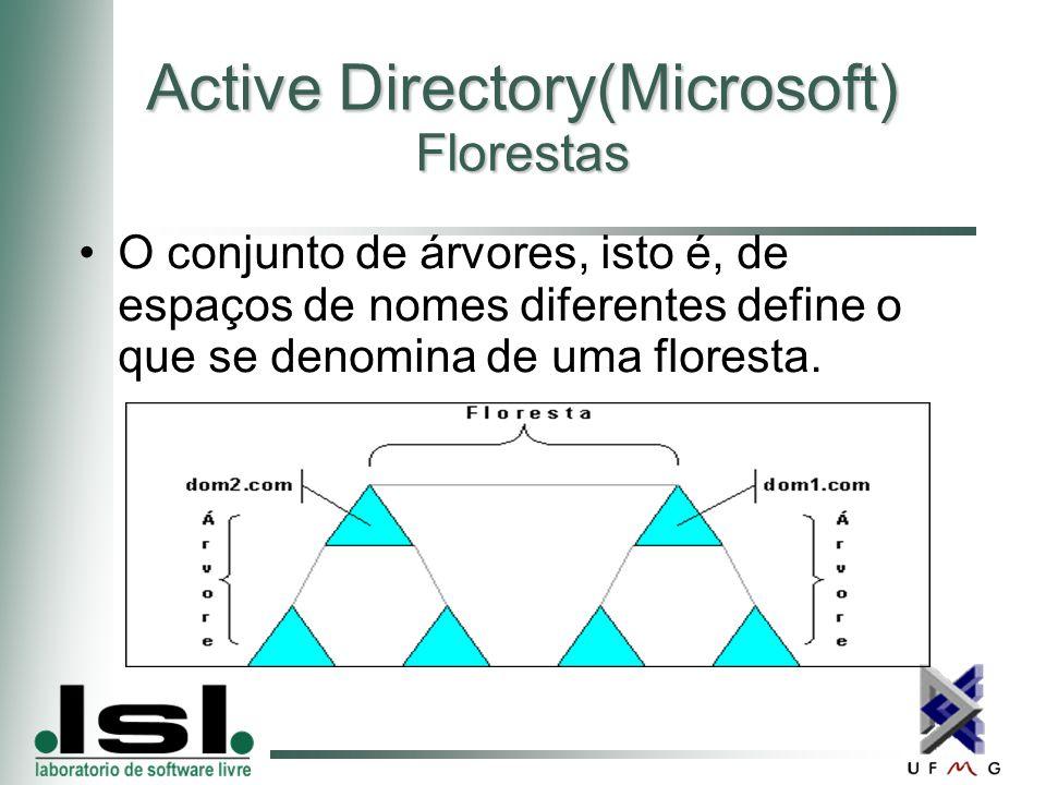Active Directory(Microsoft) Florestas O conjunto de árvores, isto é, de espaços de nomes diferentes define o que se denomina de uma floresta.