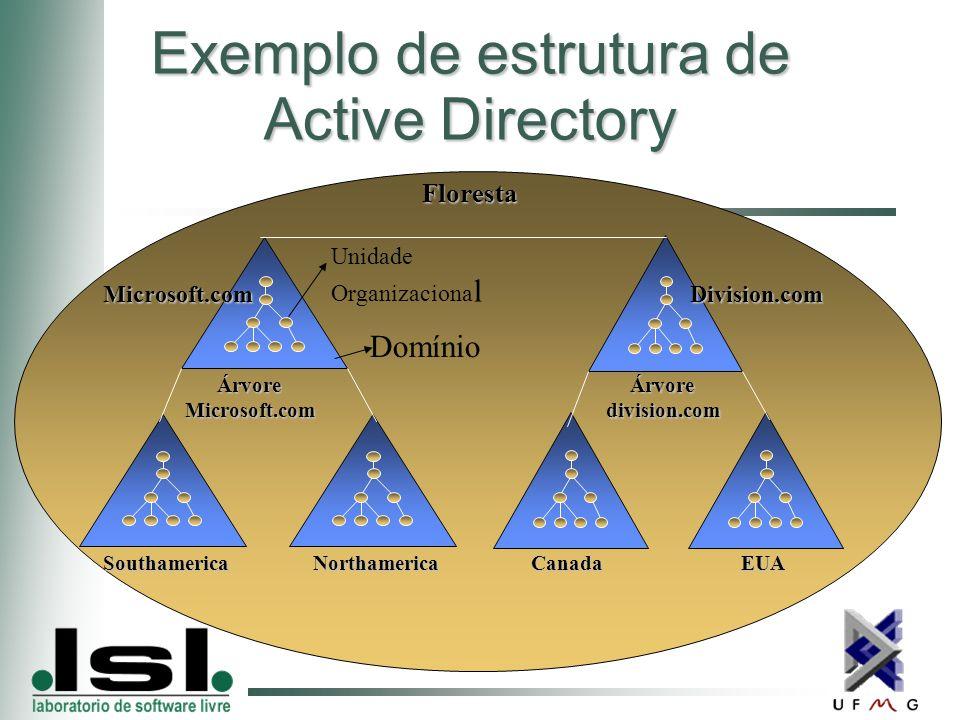 Exemplo de estrutura de Active Directory Microsoft.com SouthamericaNorthamericaCanadaEUA Division.com ÁrvoreMicrosoft.comÁrvoredivision.com Floresta Floresta Domínio Unidade Organizaciona l