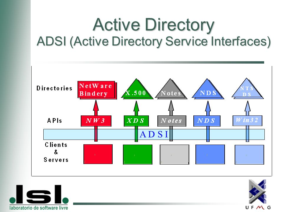 Active Directory ADSI (Active Directory Service Interfaces) A D S I