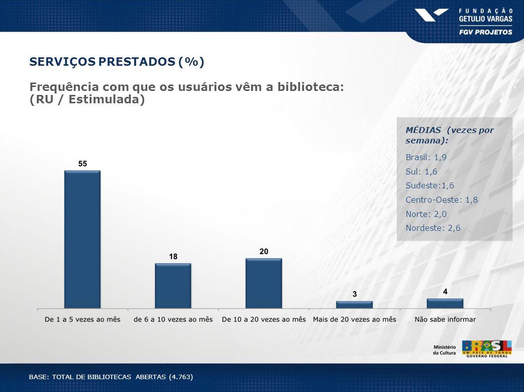 SERVIÇOS PRESTADOS (%) Frequência com que os usuários vêm a biblioteca: (RU / Estimulada) MÉDIAS (vezes por semana): Brasil: 1,9 Sul: 1,6 Sudeste:1,6