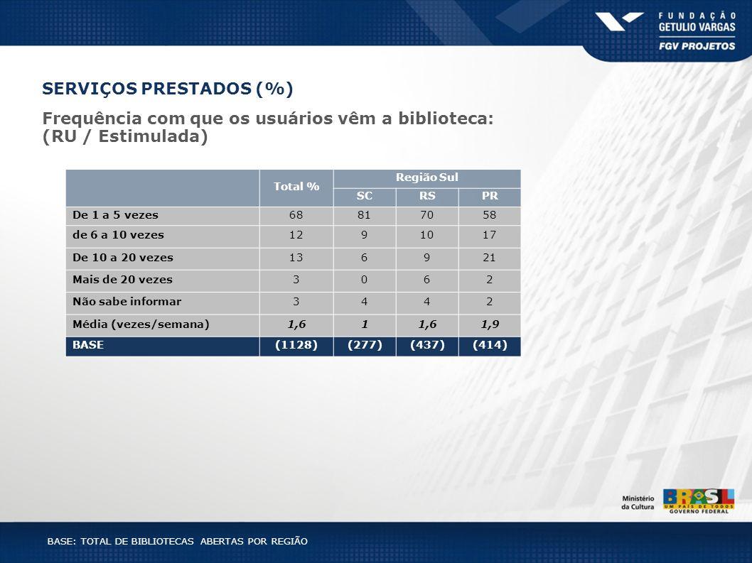 BASE: TOTAL DE BIBLIOTECAS ABERTAS POR REGIÃO Total % Região Sul SCRSPR De 1 a 5 vezes68817058 de 6 a 10 vezes1291017 De 10 a 20 vezes136921 Mais de 2