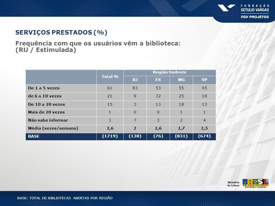 BASE: TOTAL DE BIBLIOTECAS ABERTAS POR REGIÃO SERVIÇOS PRESTADOS (%) Total % Região Sudeste RJESMGSP De 1 a 5 vezes6183535565 de 6 a 10 vezes218322518