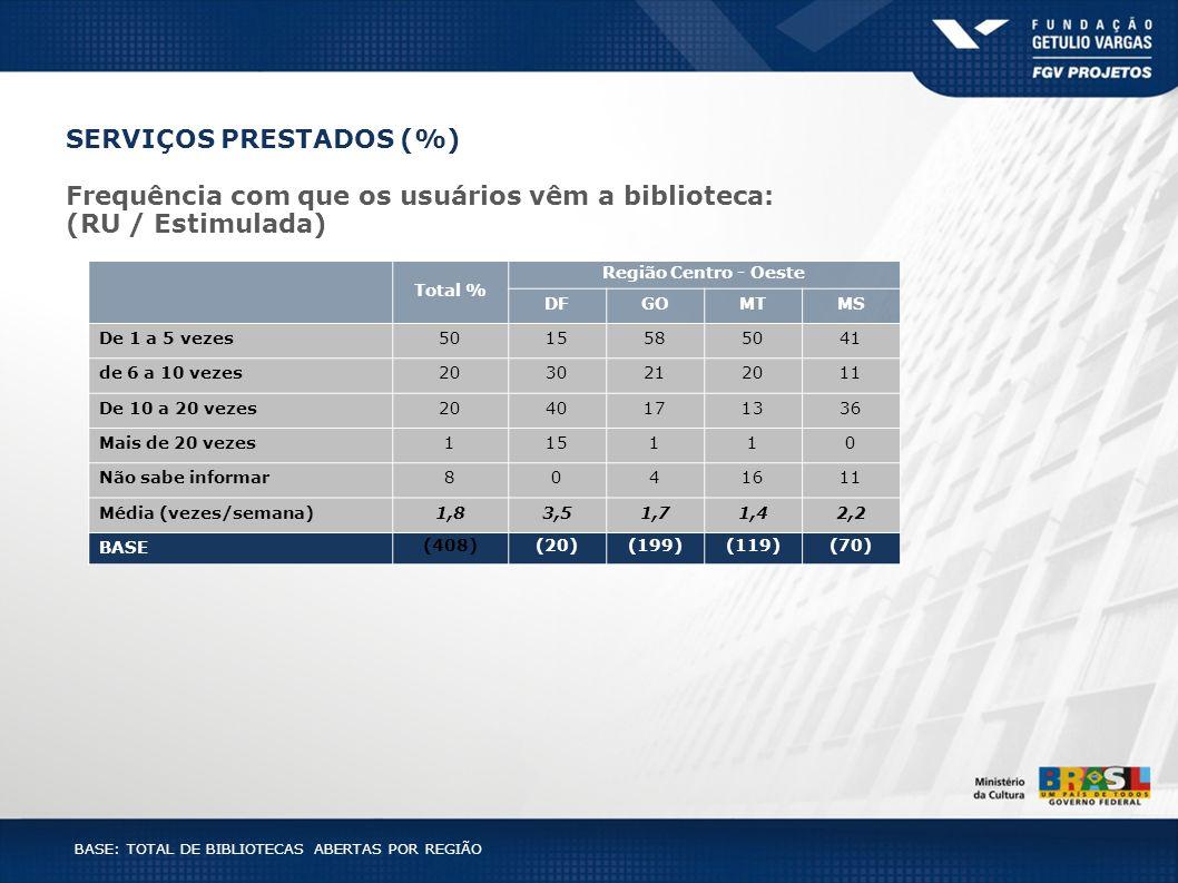 BASE: TOTAL DE BIBLIOTECAS ABERTAS POR REGIÃO Total % Região Centro - Oeste DFGOMTMS De 1 a 5 vezes5015585041 de 6 a 10 vezes2030212011 De 10 a 20 vez