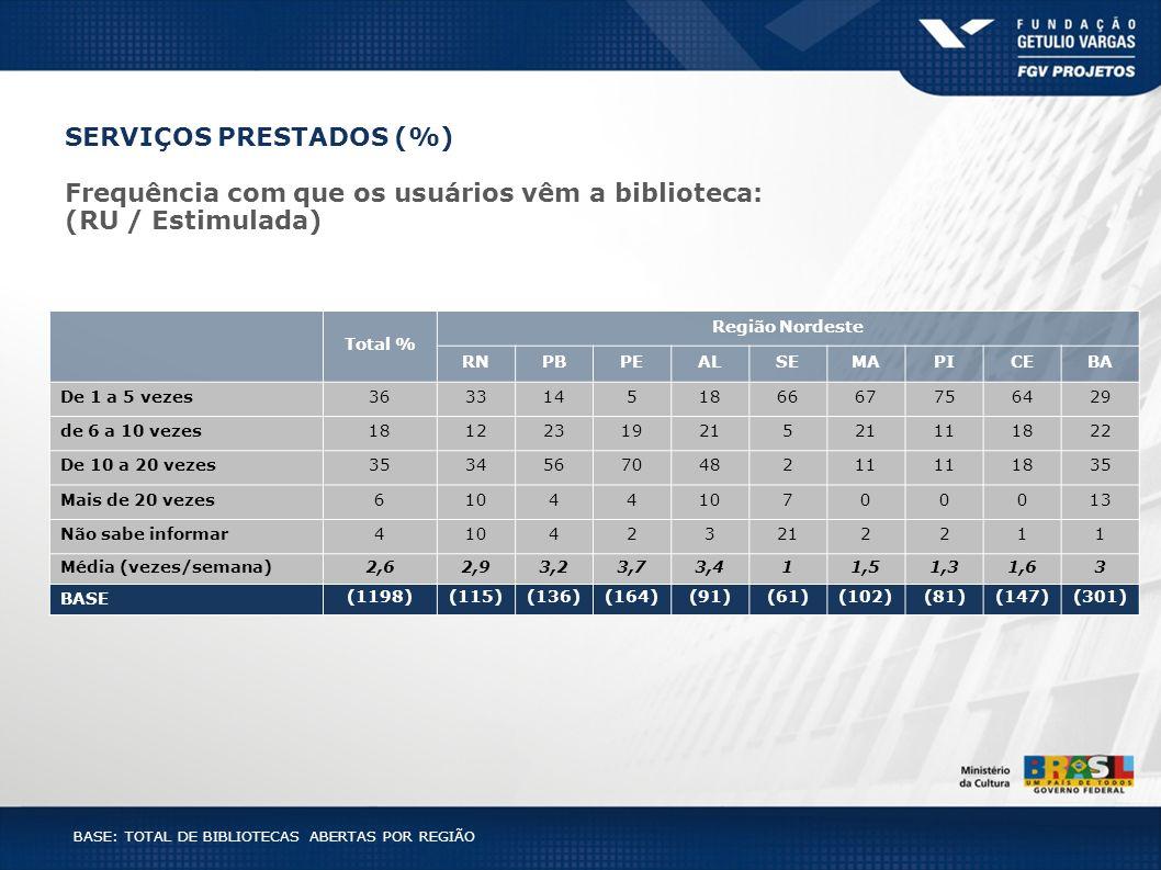 BASE: TOTAL DE BIBLIOTECAS ABERTAS POR REGIÃO SERVIÇOS PRESTADOS (%) Total % Região Nordeste RNPBPEALSEMAPICEBA De 1 a 5 vezes3633145186667756429 de 6