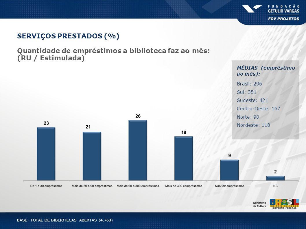 SERVIÇOS PRESTADOS (%) Quantidade de empréstimos a biblioteca faz ao mês: (RU / Estimulada) MÉDIAS (empréstimo ao mês): Brasil: 296 Sul: 351 Sudeste: