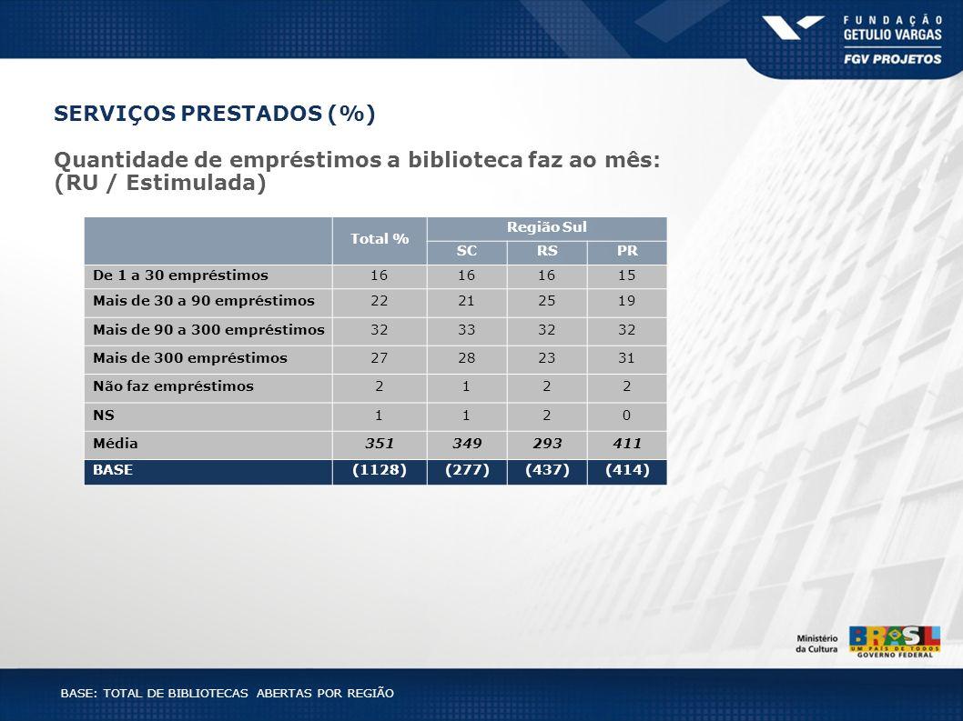 BASE: TOTAL DE BIBLIOTECAS ABERTAS POR REGIÃO Total % Região Sul SCRSPR De 1 a 30 empréstimos16 15 Mais de 30 a 90 empréstimos22212519 Mais de 90 a 30