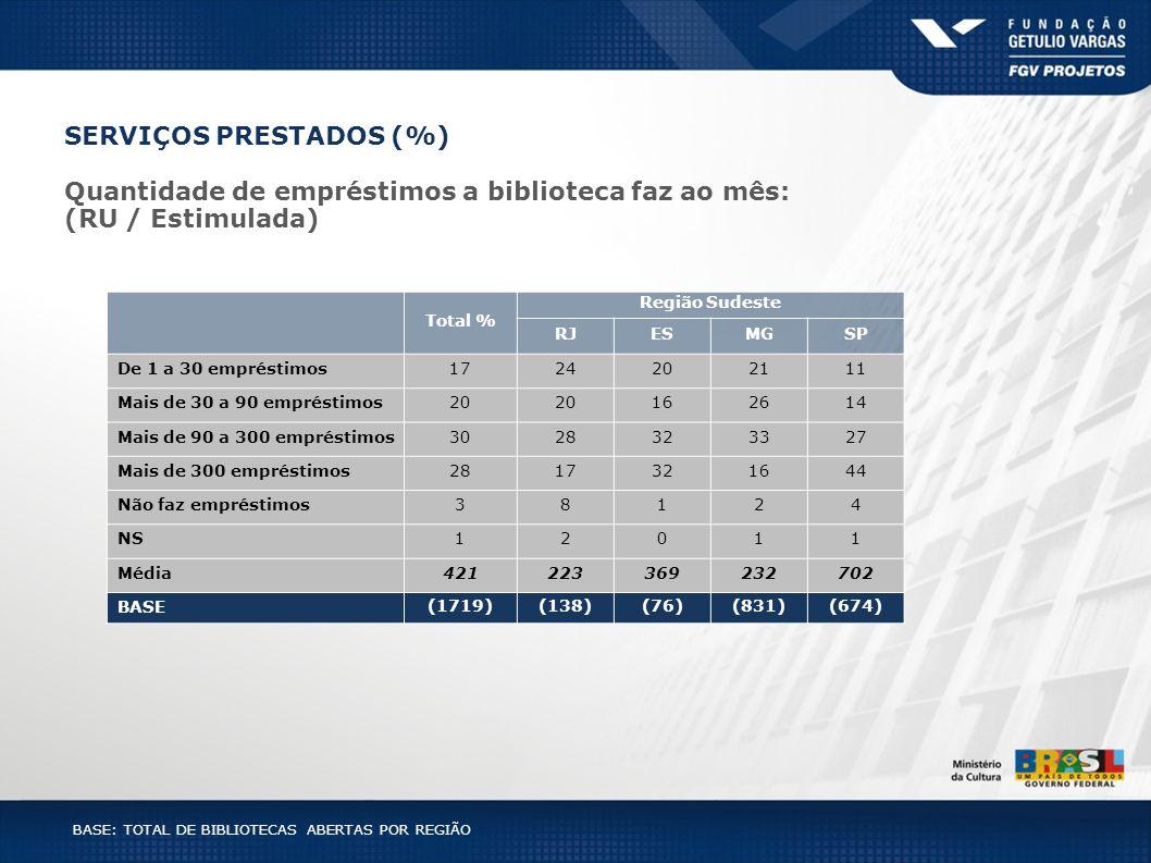 BASE: TOTAL DE BIBLIOTECAS ABERTAS POR REGIÃO SERVIÇOS PRESTADOS (%) Total % Região Sudeste RJESMGSP De 1 a 30 empréstimos1724202111 Mais de 30 a 90 e